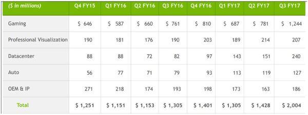 Umsatzzahlen NVIDIA: Q4 Geschäftsjahr 2015 bis Q3 Geschäftsjahr 2017