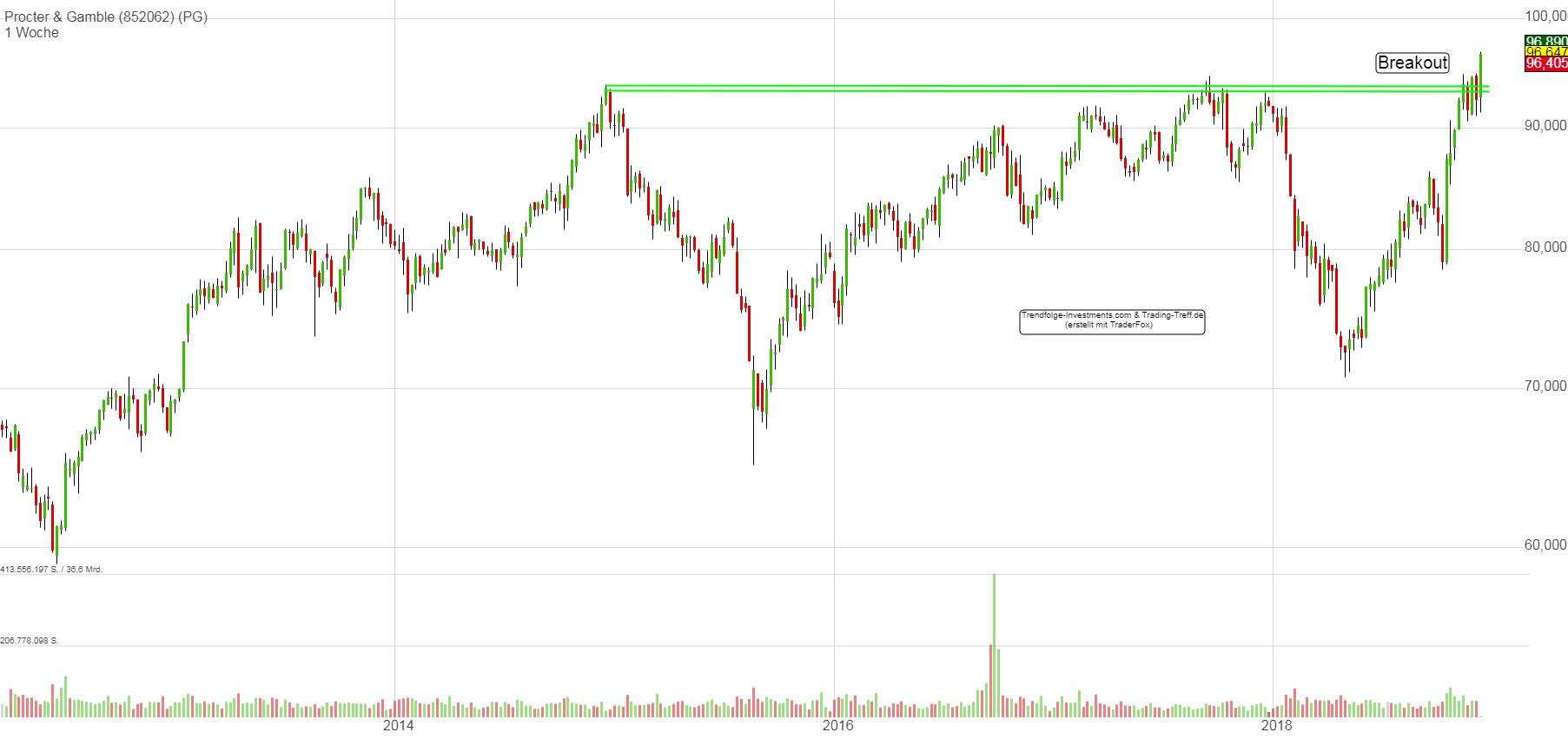 Procter & Gamble Kaufsignal