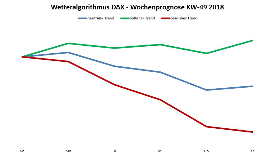 Dax-Prognose nach dem Wetteralgorithmus für die KW 49