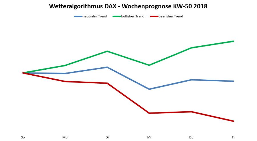 Dax-Prognose nach dem Wetteralgorithmus für die KW 50