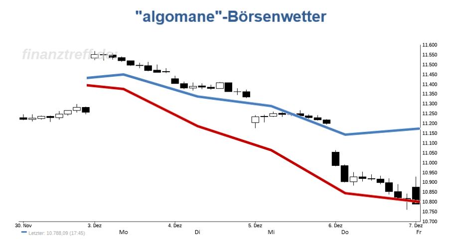DAX-Chart mit Wetteralgorithmus der Vorwoche (KW49 / 2018)