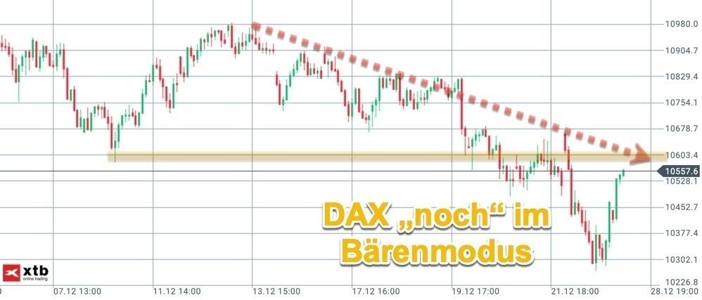 Rückblick auf Trendlinie im DAX