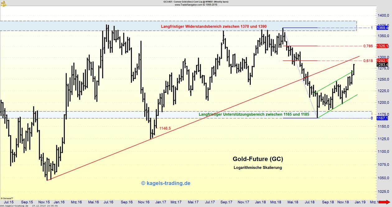 Gold-Future im Wochenchart an Aufwärtstrendlinie