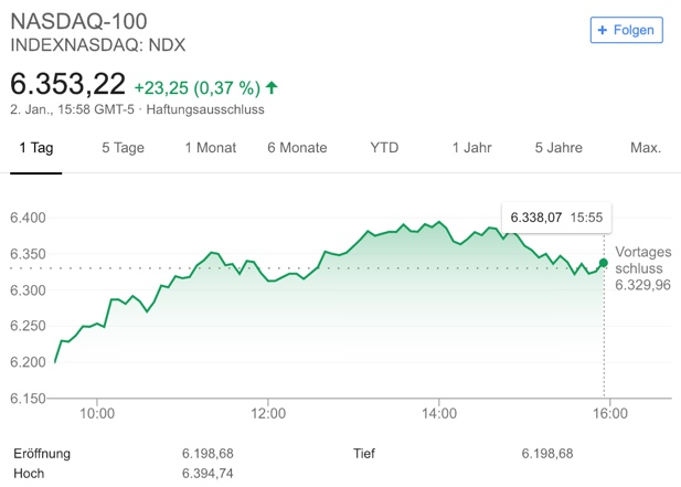 Nasdaq Index intraday Chartverlauf