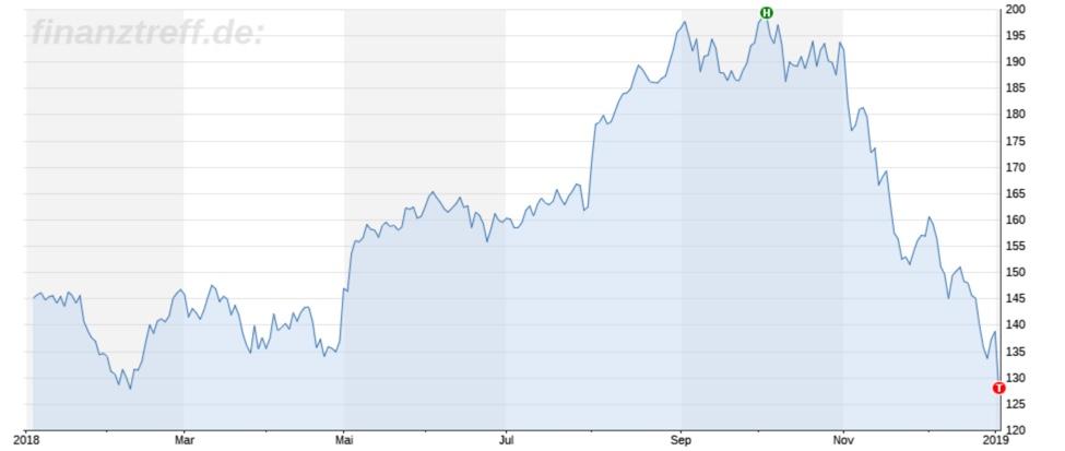 Apple Aktie Chartbild 1 Jahr