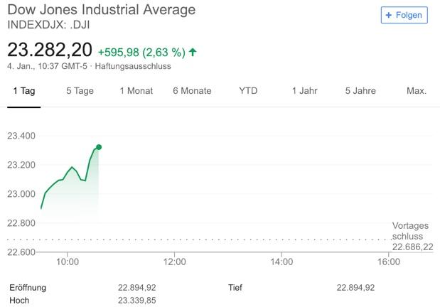 Dow Jones intraday sattes Kursplus