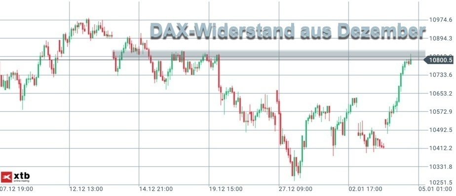 Nächste Widerstände im DAX-Chart
