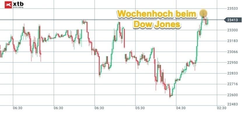 Dow Jones erreicht Wochenhoch am Freitagabend