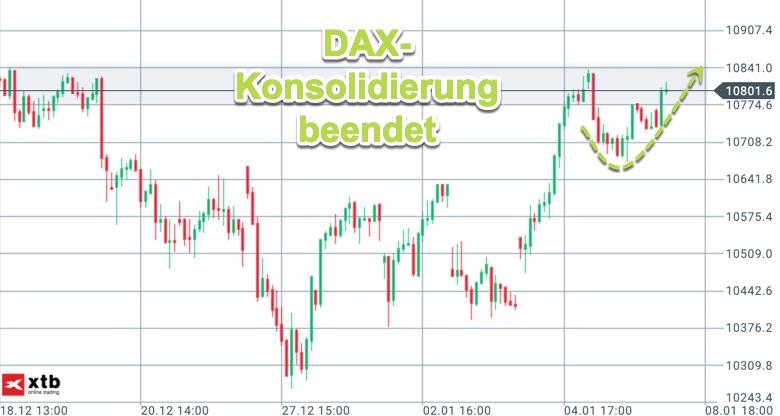 Beendigung der DAX-Konsolidierung am Dienstag
