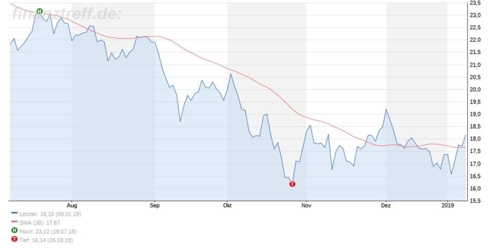 Chart von Infineon 6 Monate
