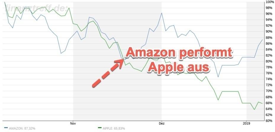 Hier überholte Amazon Apple im Chartvergleich
