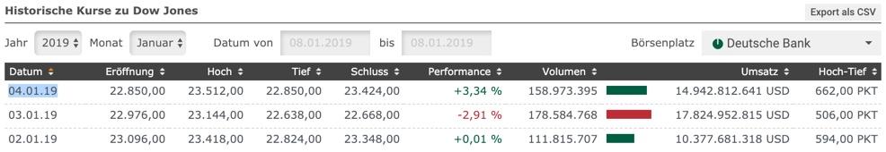 Tages-Vola im Dow Jones mit Kursständen