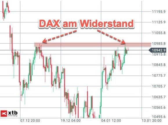 DAX-Widerstand im großen Chartbild