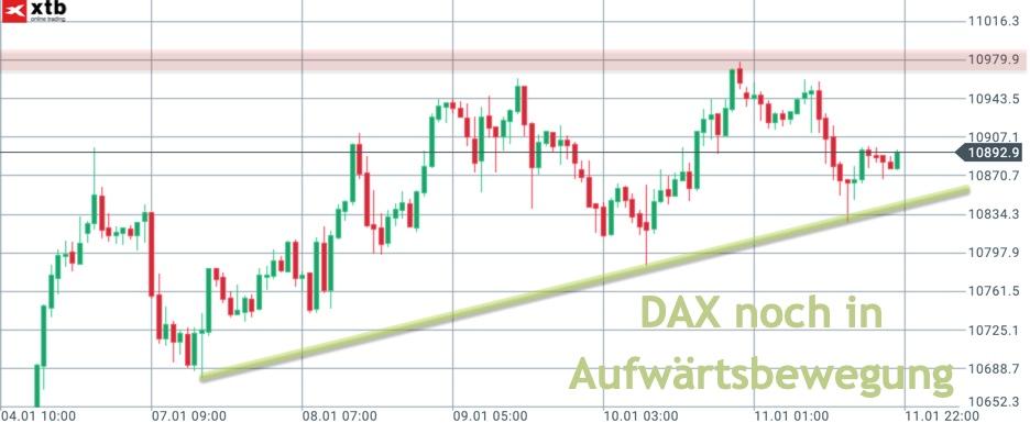 DAX-Stundenchart mit Aufwärtsbewegung