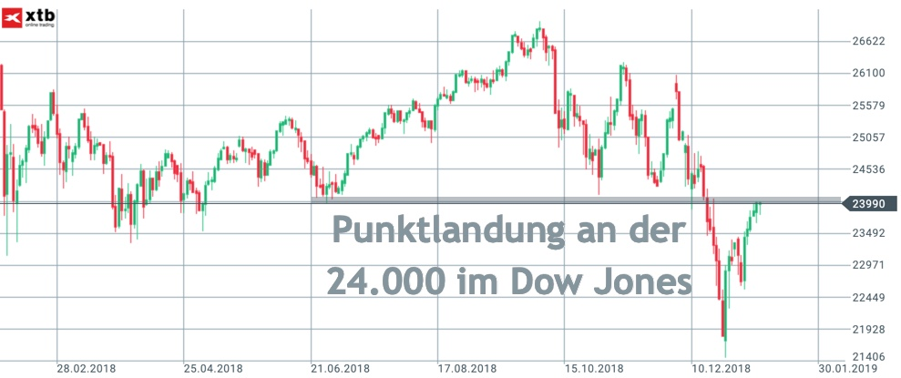 Dow Jones Chartbild 12 Monate