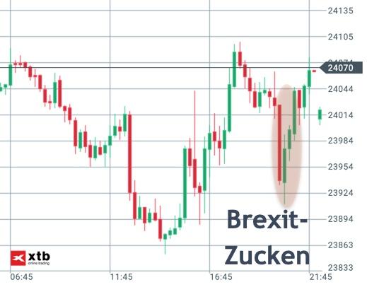 Dow Jones zur Brexit-Deal Abstimmung