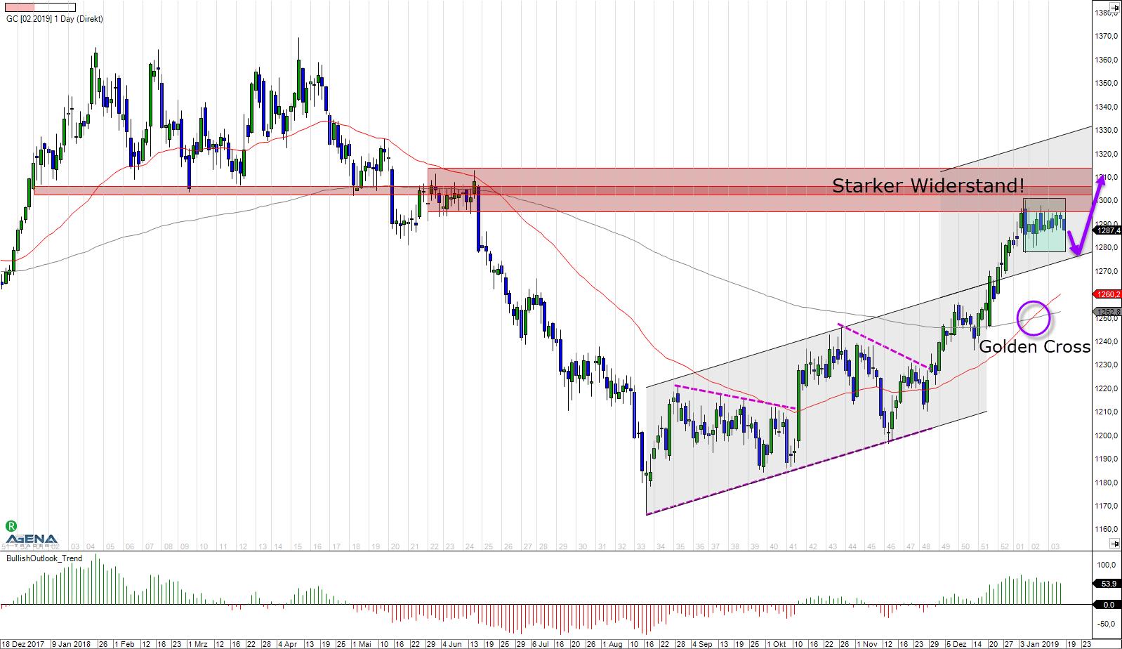 Kurzfristig: Gold vor starkem Widerstand