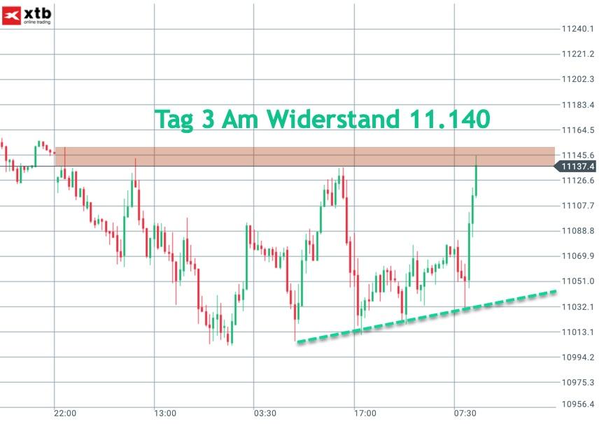 Trading.Range der KW4 bisher im DAX
