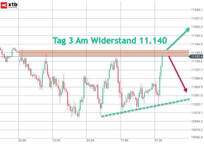 Große Trading-Range im DAX