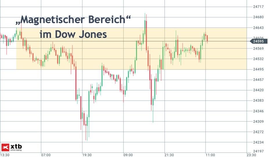 Dow Jones mit klarem Kurs-Fokus