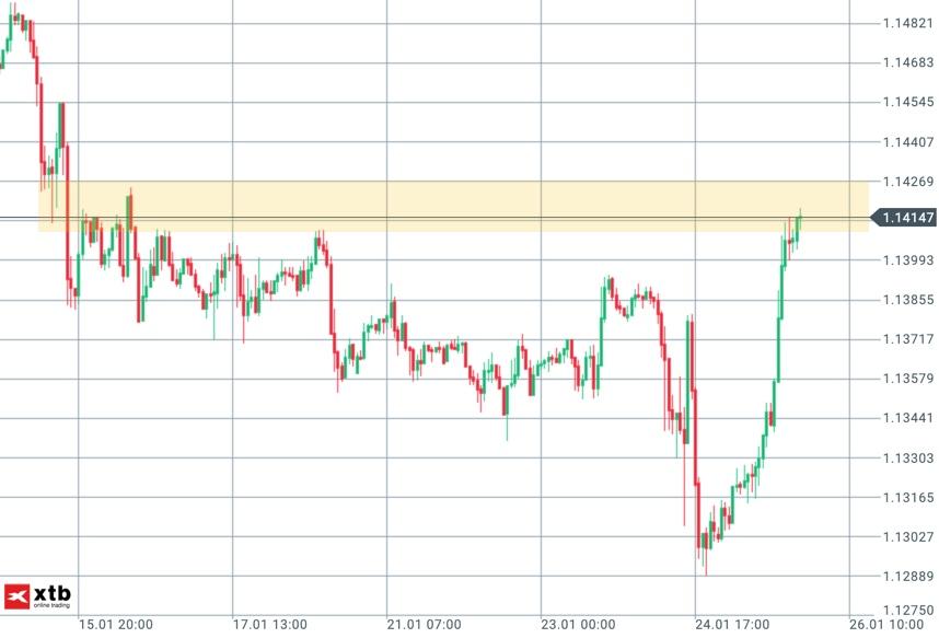 EUR/USD am Freitag mit Pullback an Widerstand