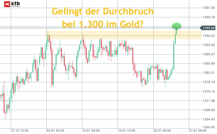 Goldpreis an 1.300er-Marke