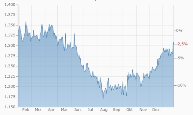 Gold-Entwicklung aus Sicht 1 Jahr