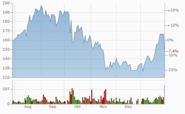 Wirecard Chart und Performance 6 Monate