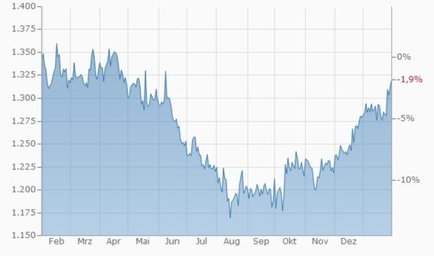1 Jahr Goldpreis-Entwicklung