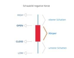 Schaubild negativer Candlestick