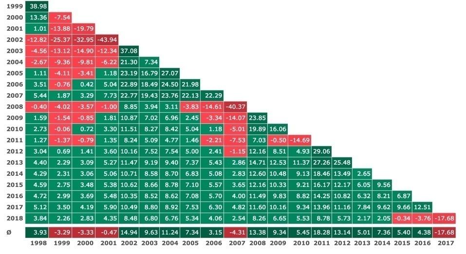 Renditedreieck im DAX auf die letzten 20 Jahre