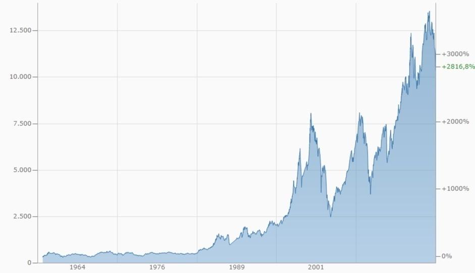 Chartbild DAX und Rendite seit 1959