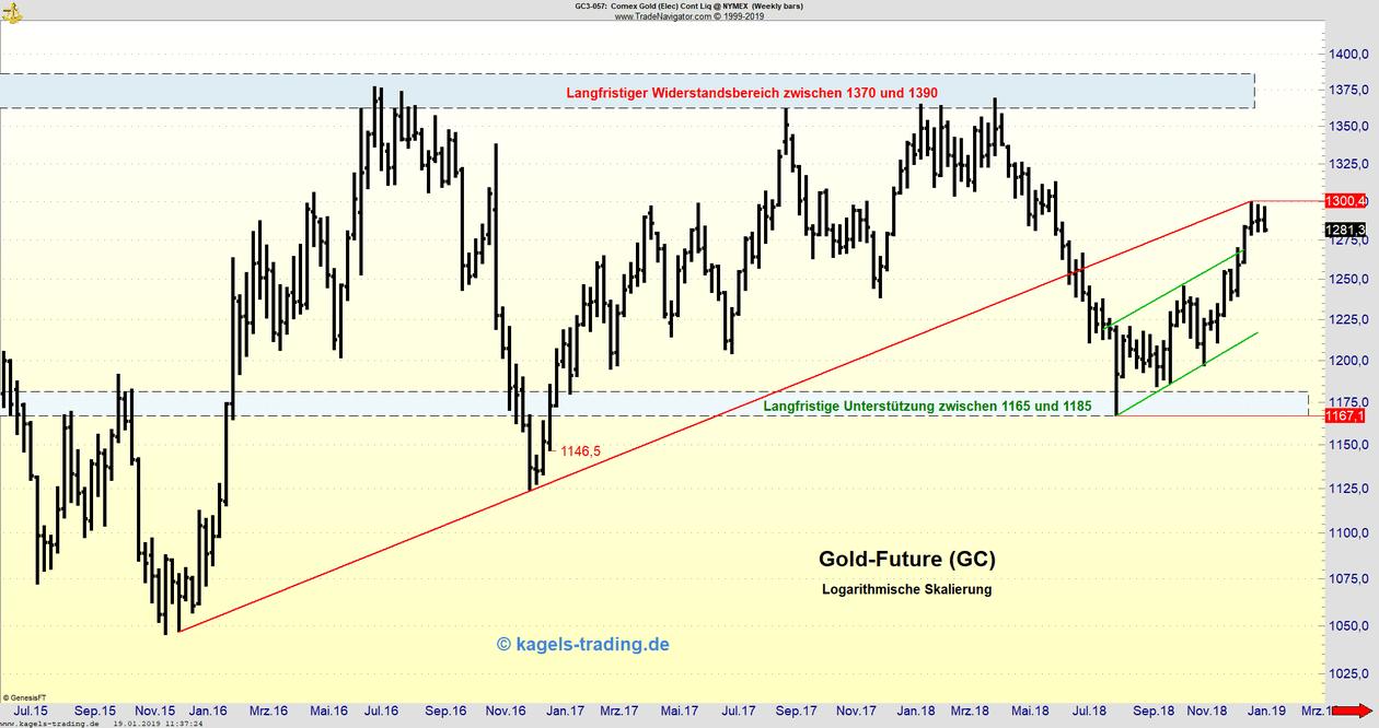 Wochenchart des Gold-Futures KW4