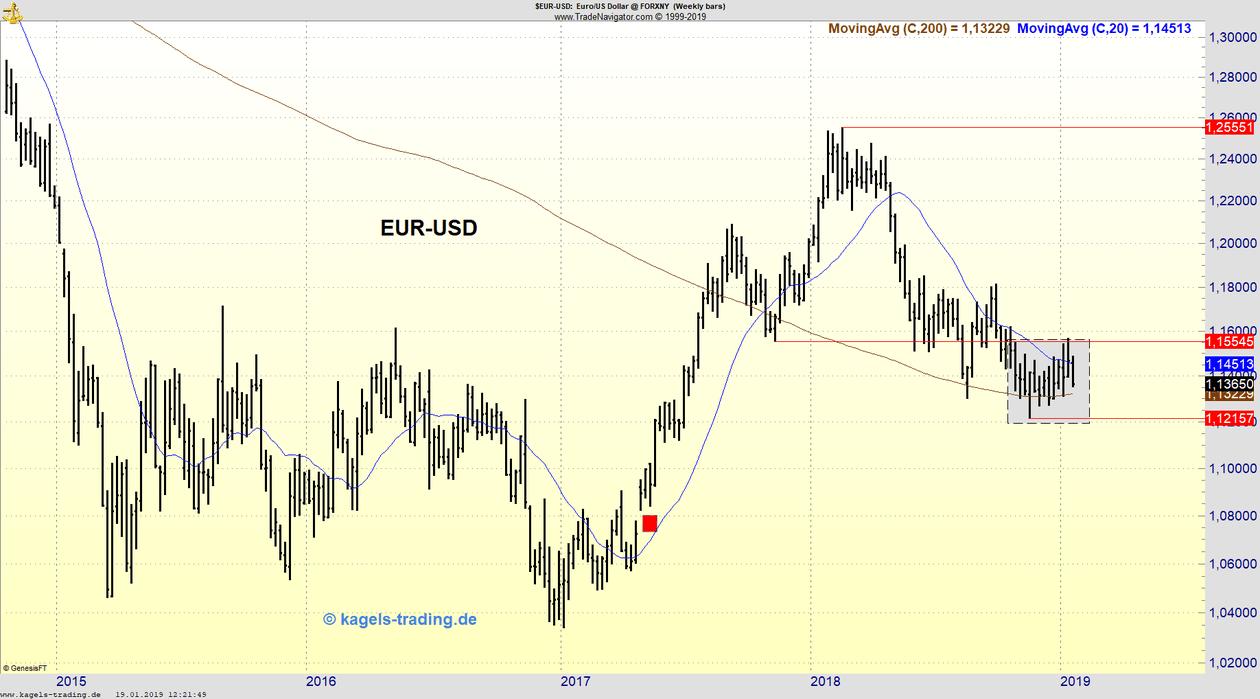Wochenchart des EUR/USD in Trading-Range