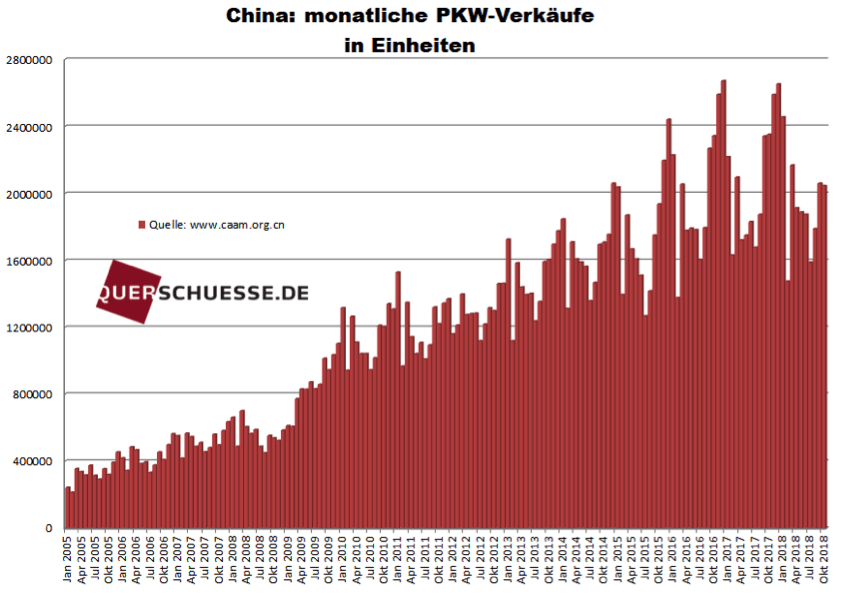 PKW-Verkäufe in China absolut
