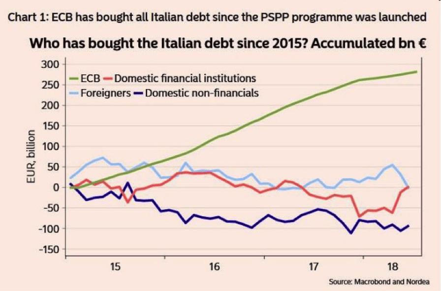 EZB-Geld und Italien