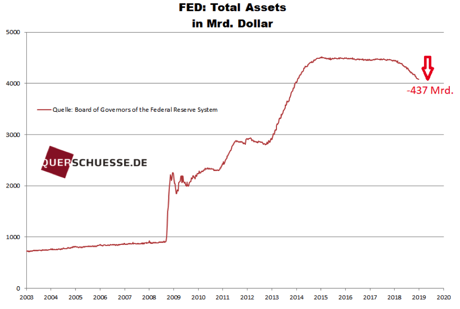 FED-Assets in den USA