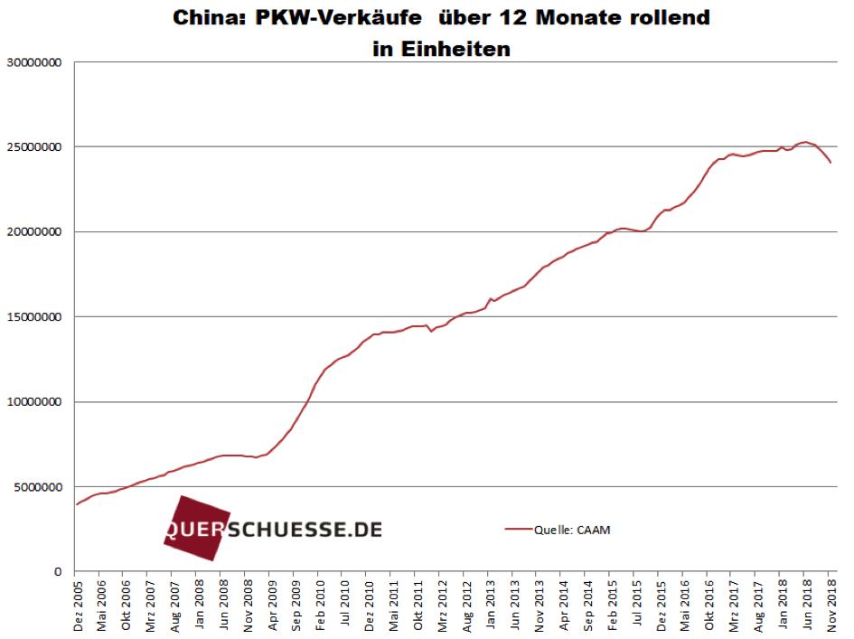 PKW-Verkäufe in China im Zeitablauf seit 2005