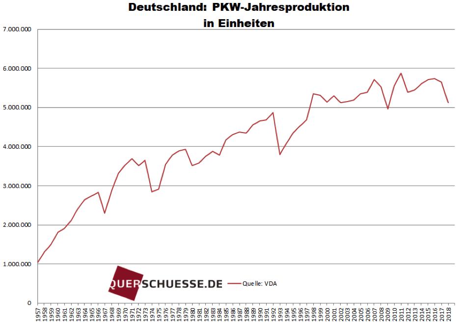 PKW-Produktionsdaten Deutschland seit 1957
