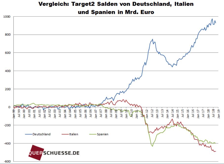 Target2-Salden im Vergleich