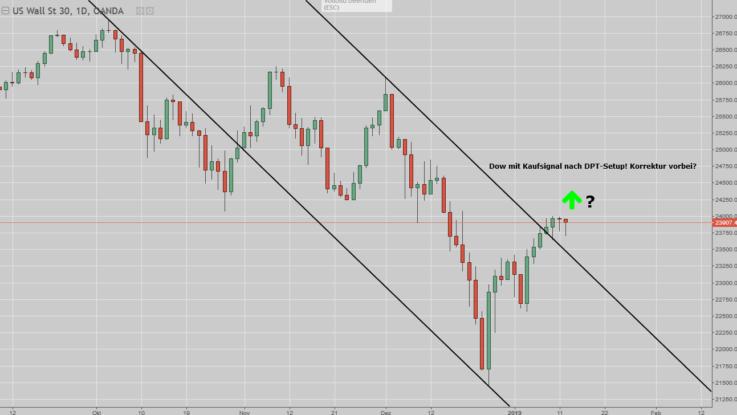 Dow Jones-Chart mit DPT-Setup
