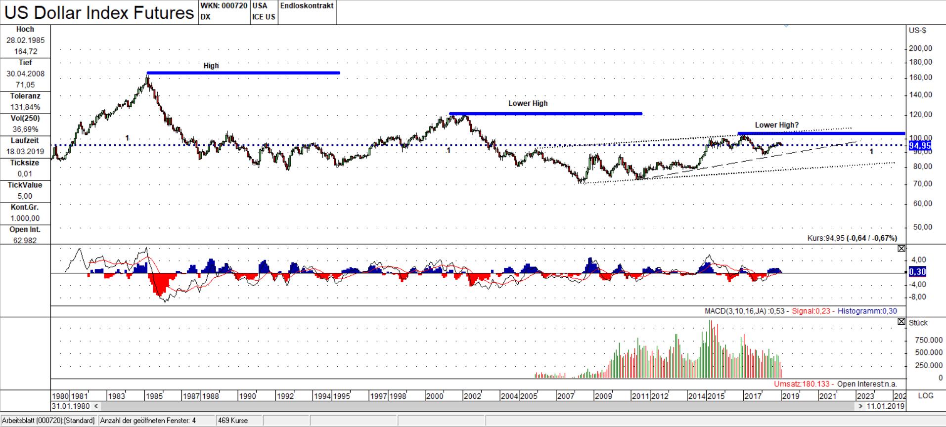 DX Monats Chart Lower High