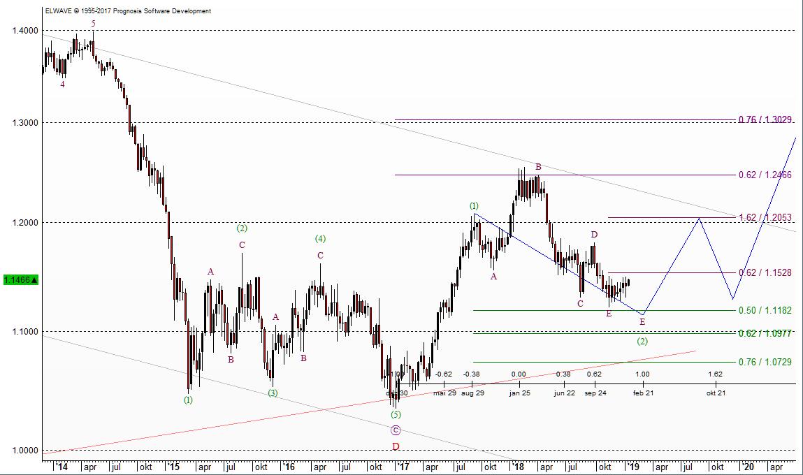 Euro-Prognose ab 2019 nach Elliott-Wellen