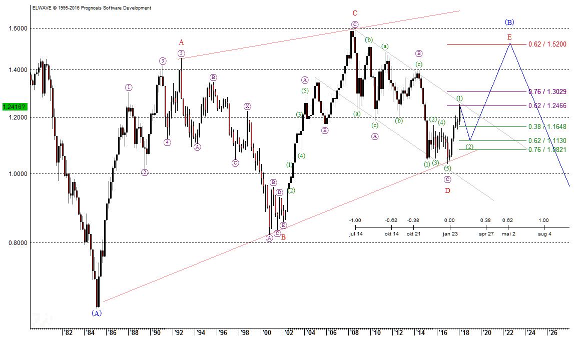 Elliott-Wellen Euro-Chartanalyse aus dem Jahr 2018