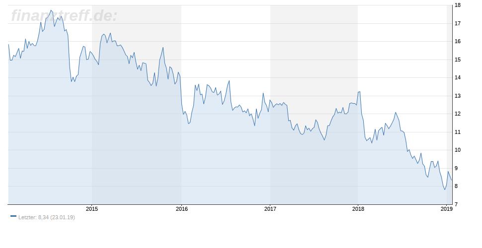 5-Jahres-Chart der Ford-Aktie