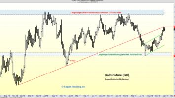 Gold konnte sich in den letzten Wochen erholen