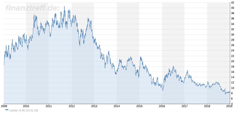 Chart der Goldcorp-Aktie seit 2009