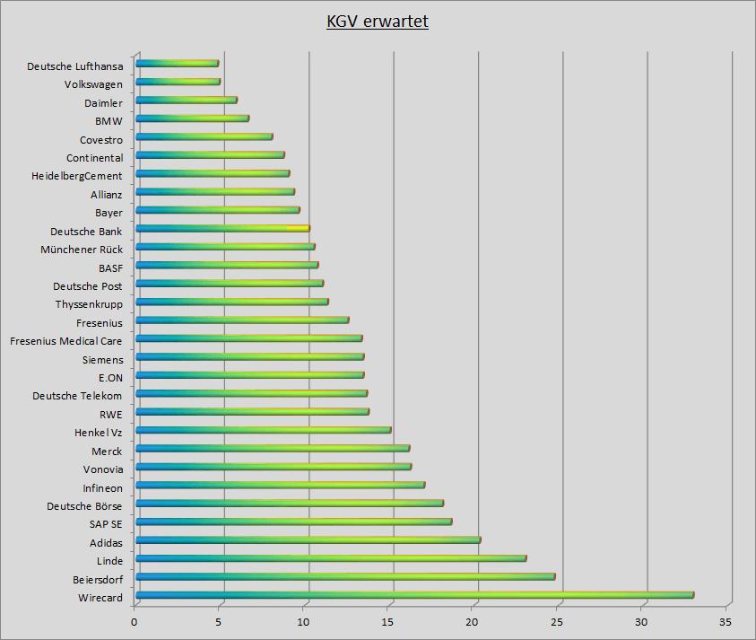 Ranking der DAX-Aktien nach KGV - Stand: 21.01.2019