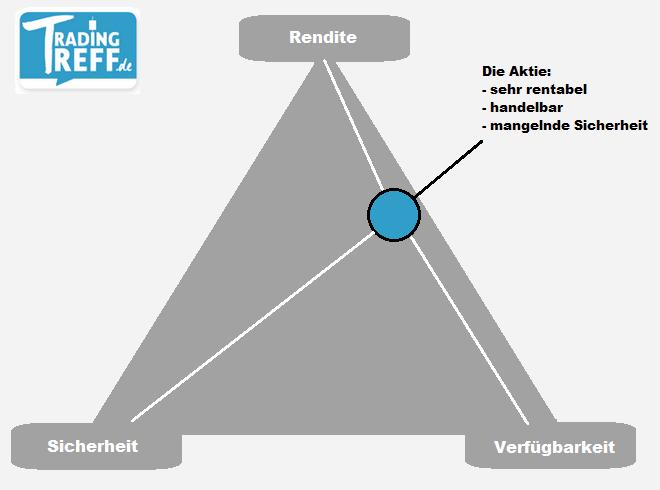 Magisches Dreieck der Geldanlage mit Rendite, Verfügbarkeit und Sicherheit