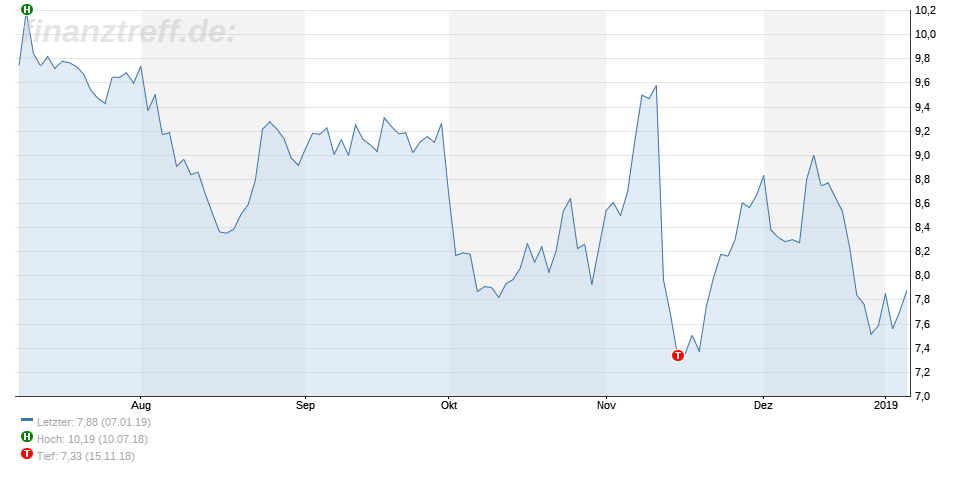 Nordex-Chart vom 08.01.2018